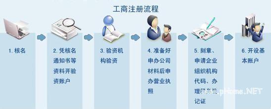 公司设立工商注册操作流程