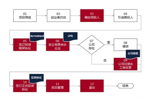 股权众筹投资标准流程